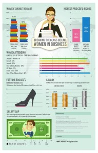What it is looking like more for women in business fields, effecting the leadership and economic factors for each state.