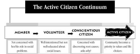 active-citizen-continuum1